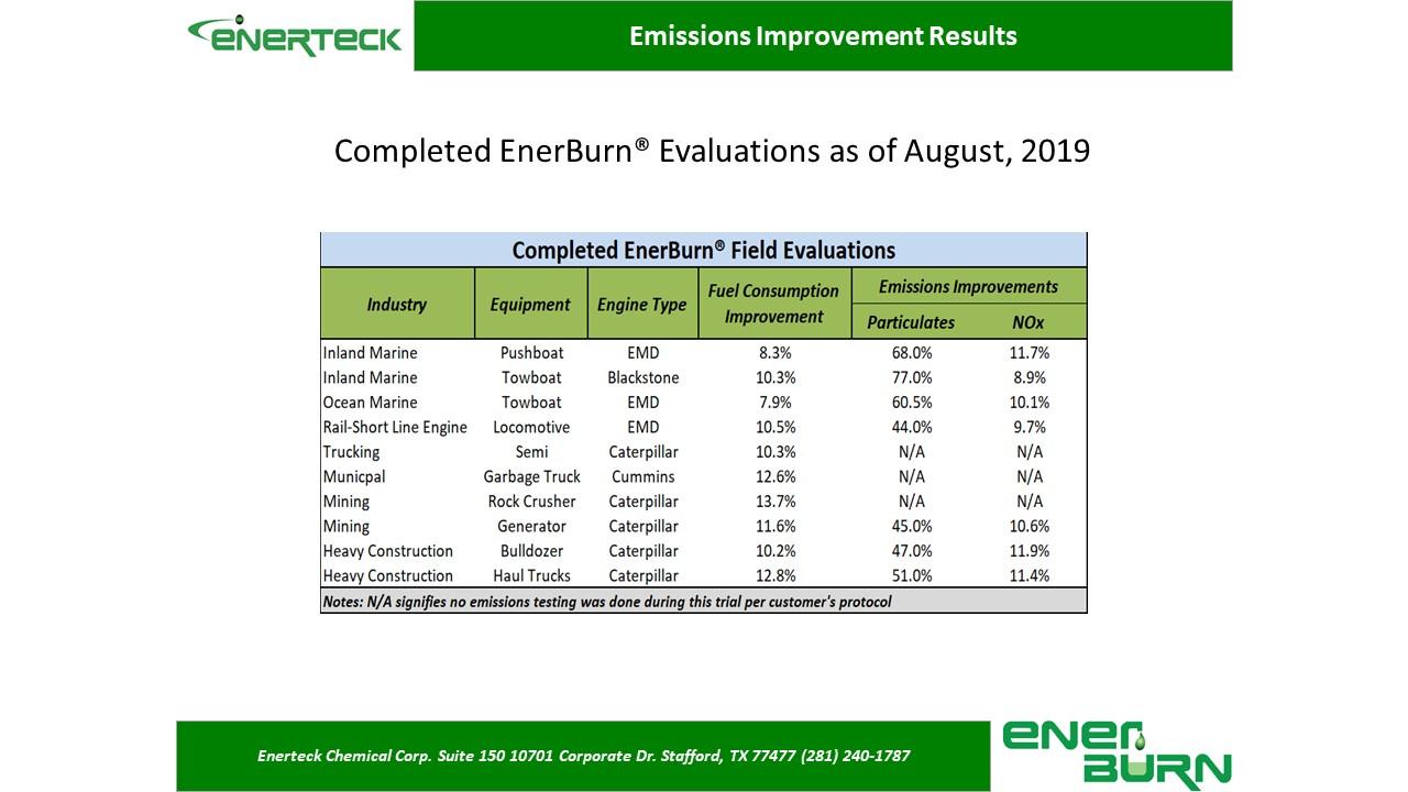 Enerburn Completed Evaluations