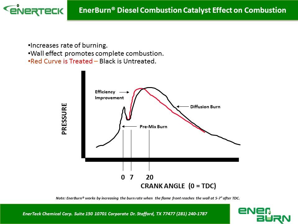 Enerburn Crank Angle Chart